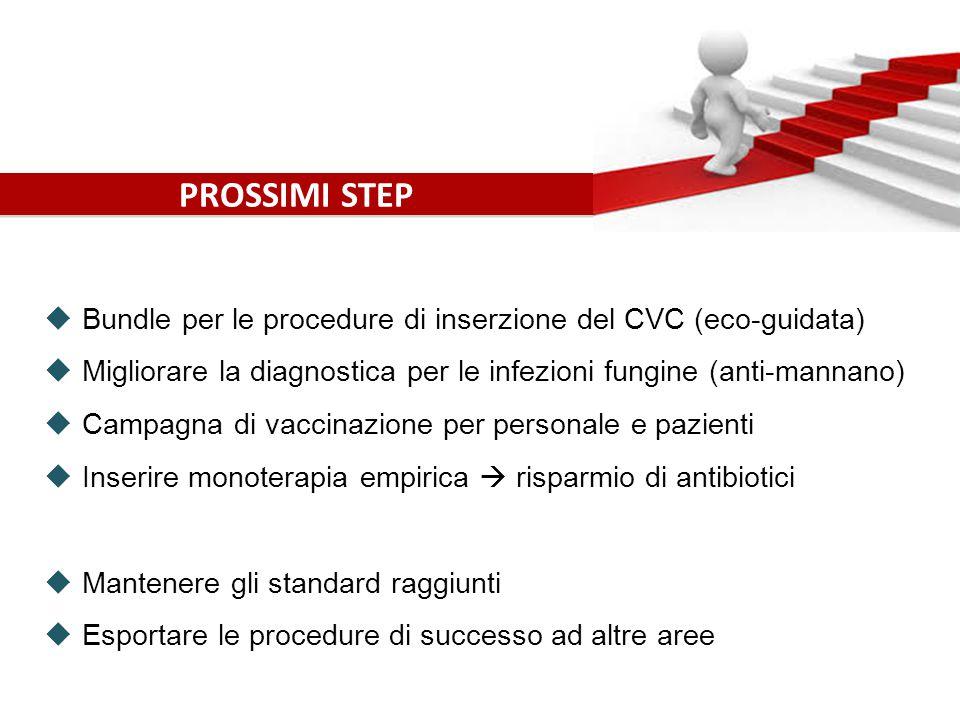 PROSSIMI STEP  Bundle per le procedure di inserzione del CVC (eco-guidata)  Migliorare la diagnostica per le infezioni fungine (anti-mannano)  Campagna di vaccinazione per personale e pazienti  Inserire monoterapia empirica  risparmio di antibiotici  Mantenere gli standard raggiunti  Esportare le procedure di successo ad altre aree