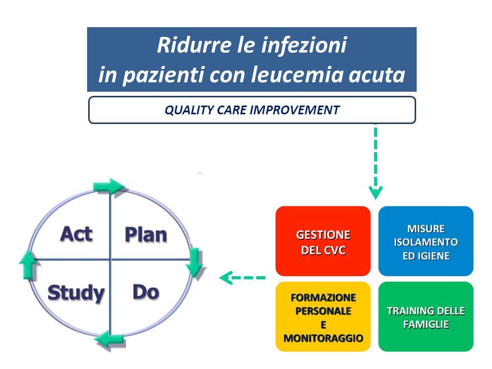 Ridurre le infezioni in pazienti con leucemia acuta QUALITY CARE IMPROVEMENT