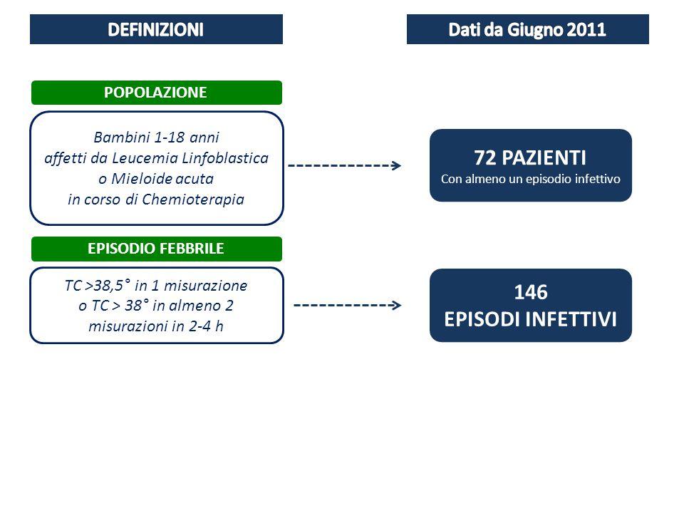 20102011 2012 TASSO DI INFEZIONE MENSILE TEMPO (mesi) MEDIA DEL TASSO DI INFEZIONI OBIETTIVO INTERVENTI Run Chart