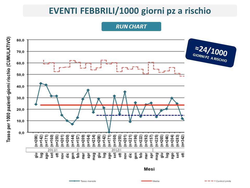 EVENTI FEBBRILI/1000 giorni pz a rischio ≈24/1000 GIORNI PZ A RISCHIO RUN CHART