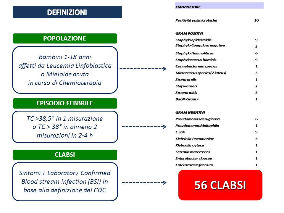 76 PAZIENTI Con almeno un episodio infettivo 146 EPISODI INFETTIVI TC >38,5° in 1 misurazione o TC > 38° in almeno 2 misurazioni in 2-4 h Bambini 1-18 anni affetti da Leucemia Linfoblastica o Mieloide acuta in corso di Chemioterapia POPOLAZIONE EPISODIO FEBBRILE CLABSI Sintomi + Laboratory Confirmed Blood stream infection (BSI) in base alla definizione del CDC 56 CLABSI