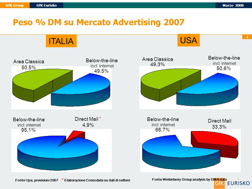 Marzo 2008GfK GroupGfK Eurisko 2 Peso % DM su Mercato Advertising 2007 Direct Mail * 4,9% Fonte Winterberry Group analysis by DMA data Fonte Upa, previsioni 2007 * Elaborazione Consodata su dati di settore Below-the-line incl.
