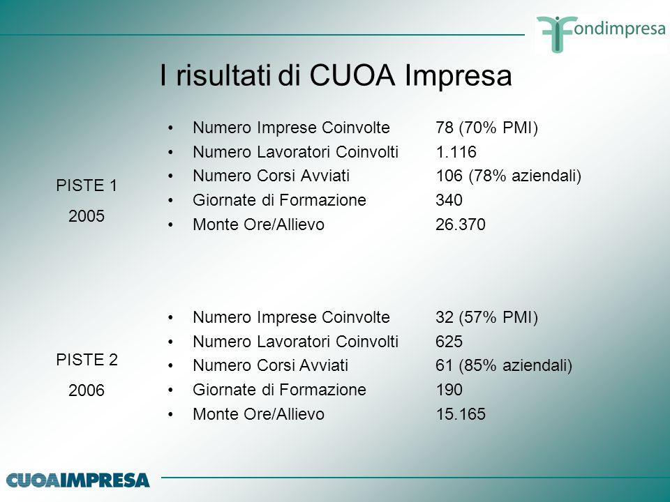 I risultati di CUOA Impresa Numero Imprese Coinvolte78 (70% PMI) Numero Lavoratori Coinvolti1.116 Numero Corsi Avviati106 (78% aziendali) Giornate di