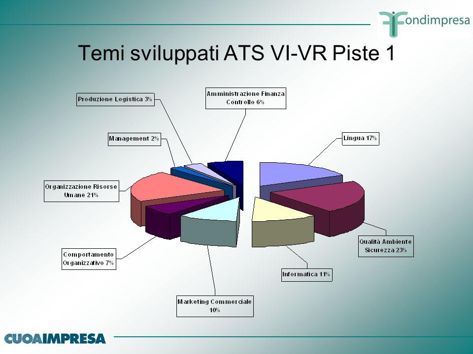 Temi sviluppati ATS VI-VR Piste 2