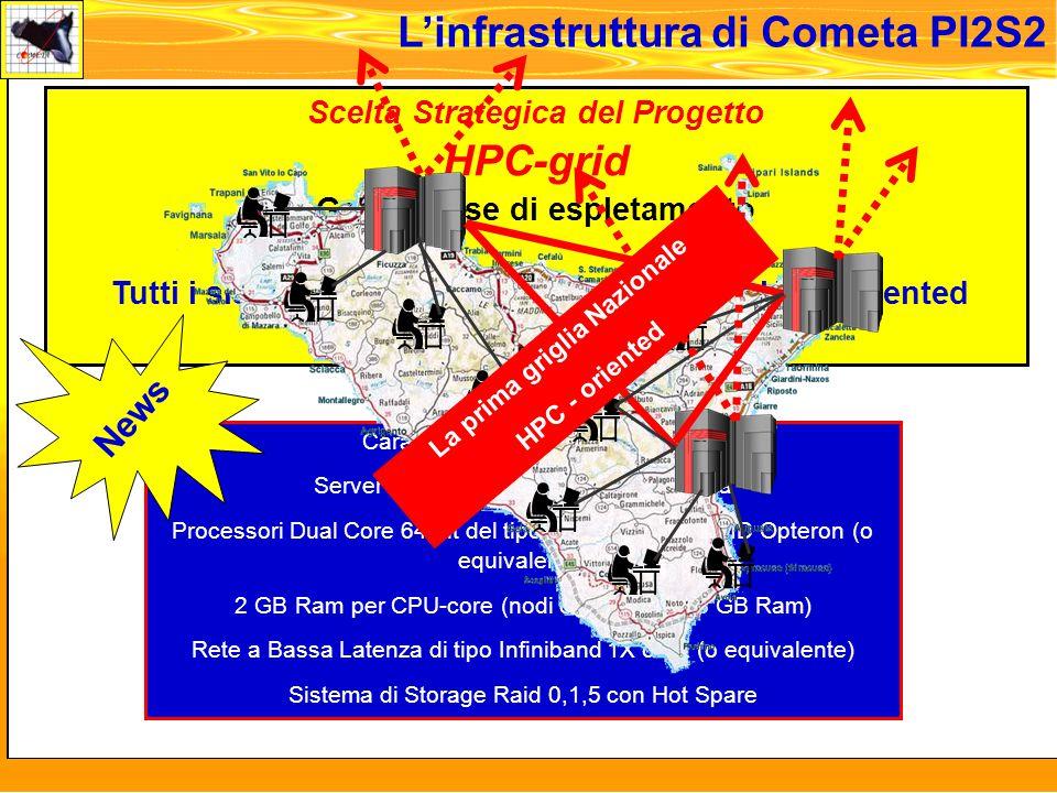 martedi 8 novembre 2005 L'infrastruttura di Cometa PI2S2 Scelta Strategica del Progetto HPC-grid Gara in fase di espletamento Tutti i sistemi di Calcolo di PI2S2 saranno HPC Oriented Caratteristiche dell'Architettura Server Blade con 2 processori per lama Processori Dual Core 64 bit del tipo probabilmente AMD Opteron (o equivalente) 2 GB Ram per CPU-core (nodi con 4 core e 8 GB Ram) Rete a Bassa Latenza di tipo Infiniband 1X o 4X (o equivalente) Sistema di Storage Raid 0,1,5 con Hot Spare News La prima griglia Nazionale HPC - oriented