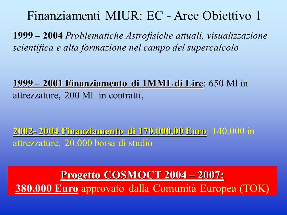 Finanziamenti MIUR: EC - Aree Obiettivo 1 1999 – 2004 Problematiche Astrofisiche attuali, visualizzazione scientifica e alta formazione nel campo del supercalcolo 1999 – 2001 Finanziamento di 1MML di Lire 1999 – 2001 Finanziamento di 1MML di Lire: 650 Ml in attrezzature, 200 Ml in contratti, 2002- 2004 Finanziamento di 170.000,00 Euro 2002- 2004 Finanziamento di 170.000,00 Euro: 140.000 in attrezzature, 20.000 borsa di studio Progetto COSMOCT 2004 – 2007: 380.000 Euro approvato dalla Comunità Europea (TOK)