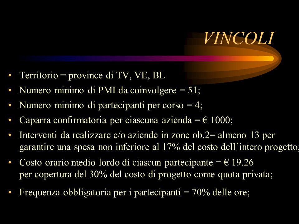 VINCOLI Territorio = province di TV, VE, BL Numero minimo di PMI da coinvolgere = 51; Numero minimo di partecipanti per corso = 4; Caparra confirmator