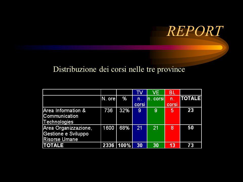REPORT Distribuzione dei corsi nelle tre province