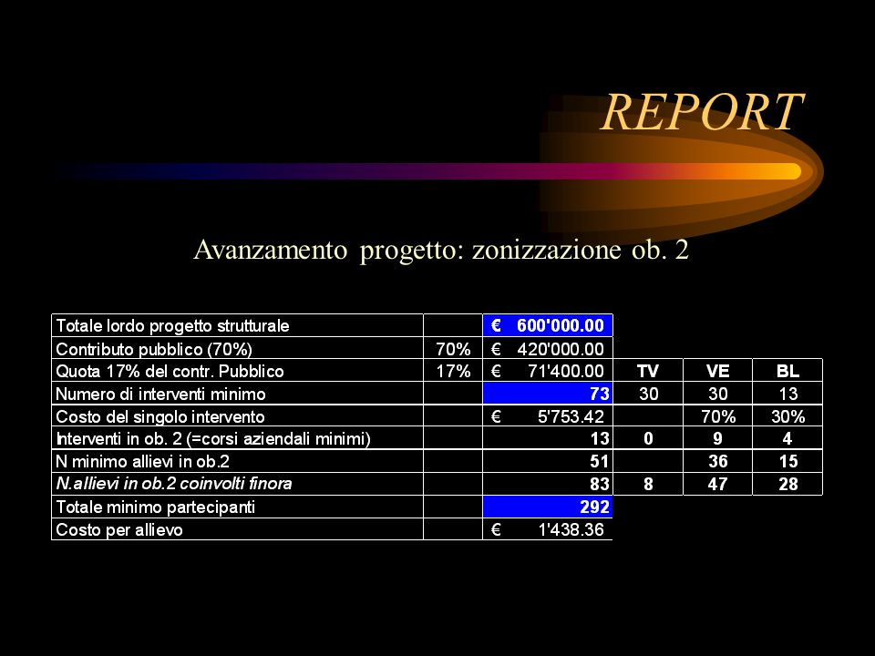 REPORT Avanzamento progetto: zonizzazione ob. 2