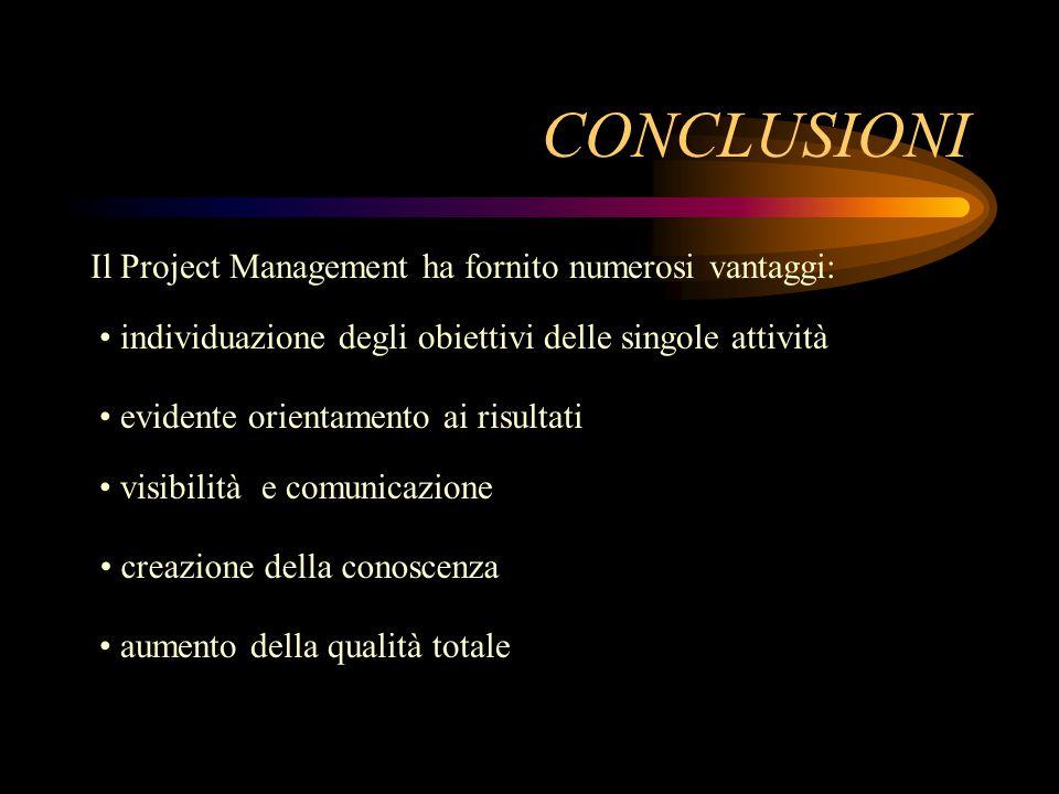 CONCLUSIONI Il Project Management ha fornito numerosi vantaggi: individuazione degli obiettivi delle singole attività evidente orientamento ai risultati visibilità e comunicazione creazione della conoscenza aumento della qualità totale