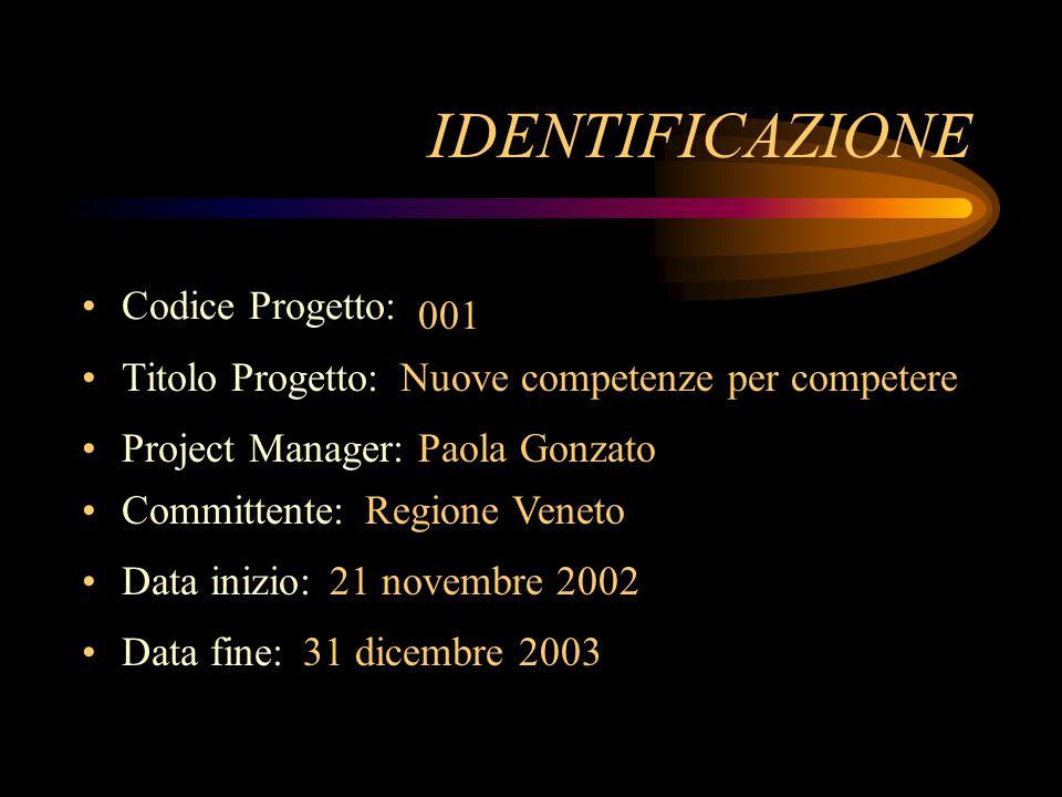 Codice Progetto: IDENTIFICAZIONE 001 Titolo Progetto: Nuove competenze per competere Project Manager: Paola Gonzato Committente: Regione Veneto Data inizio: 21 novembre 2002 Data fine: 31 dicembre 2003