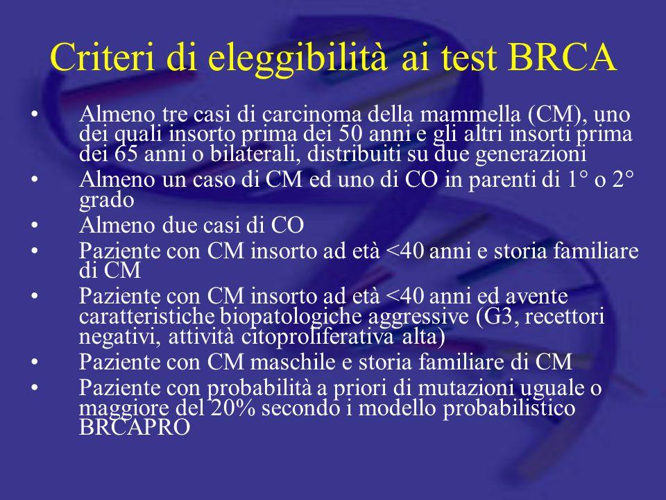 Criteri di eleggibilità ai test BRCA Almeno tre casi di carcinoma della mammella (CM), uno dei quali insorto prima dei 50 anni e gli altri insorti pri