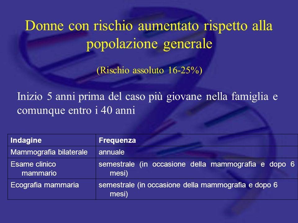 Donne con rischio aumentato rispetto alla popolazione generale (Rischio assoluto 16-25%) Inizio 5 anni prima del caso più giovane nella famiglia e com