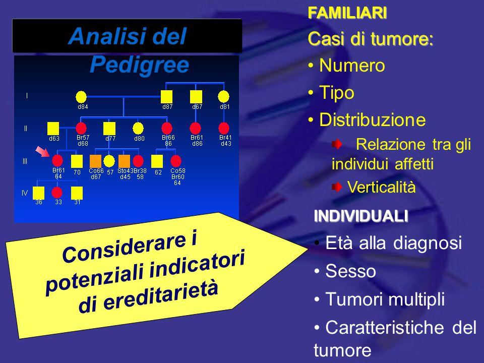 La storia familiare è la chiave per la diagnosi di HNPCC CRC dx 50s CRC dx 45 CRC dx 61 CRC dx 75 Ovarian Ca, dx 64 CRC dx 48 CRC dx 52 Endometria l Ca, dx 59 CRC dx 42 45