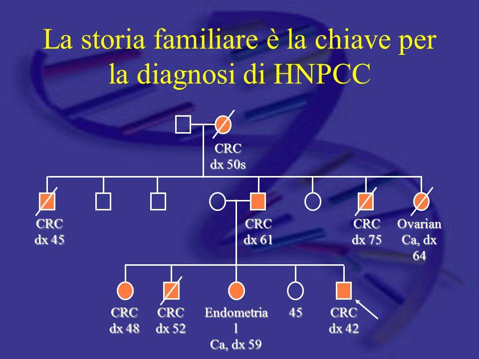 La storia familiare è la chiave per la diagnosi di HNPCC CRC dx 50s CRC dx 45 CRC dx 61 CRC dx 75 Ovarian Ca, dx 64 CRC dx 48 CRC dx 52 Endometria l C