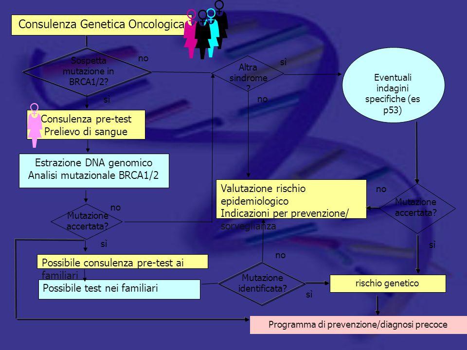 Valutazione rischio epidemiologico Indicazioni per prevenzione/ sorveglianza Consulenza Genetica Oncologica sì no Eventuali indagini specifiche (es p5
