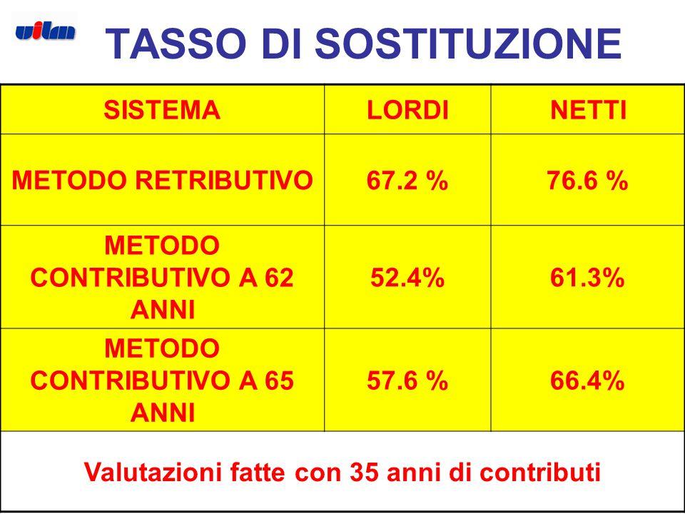 4 SISTEMALORDINETTI METODO RETRIBUTIVO67.2 %76.6 % METODO CONTRIBUTIVO A 62 ANNI 52.4%61.3% METODO CONTRIBUTIVO A 65 ANNI 57.6 %66.4% Valutazioni fatte con 35 anni di contributi TASSO DI SOSTITUZIONE