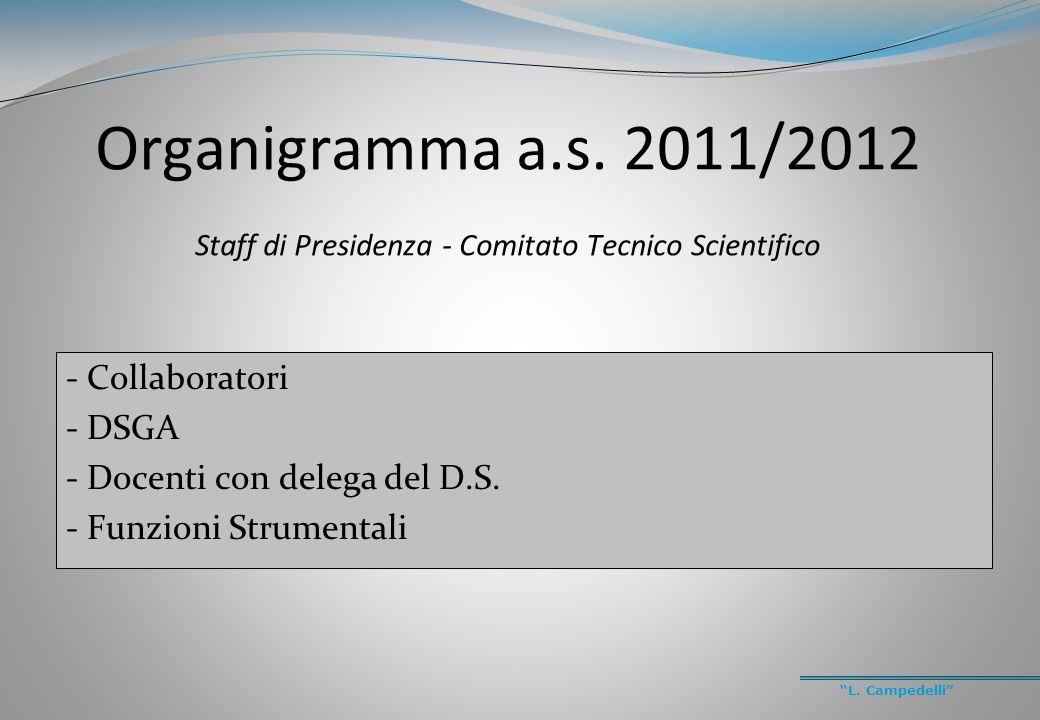 """""""L. Campedelli"""" Organigramma a.s. 2011/2012 Staff di Presidenza - Comitato Tecnico Scientifico - Collaboratori - DSGA - Docenti con delega del D.S. -"""