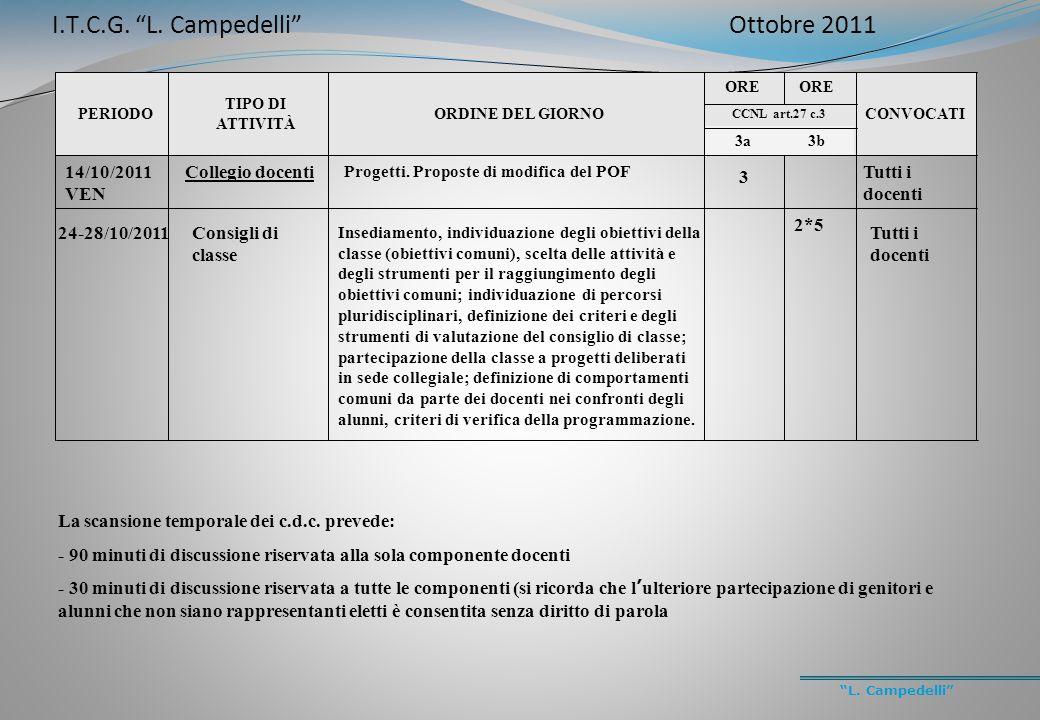 """""""L. Campedelli"""" PERIODO TIPO DI ATTIVITÀ ORDINE DEL GIORNO ORE CONVOCATI CCNL art.27 c.3 3a3b 14/10/2011 VEN Collegio docenti Progetti. Proposte di mo"""