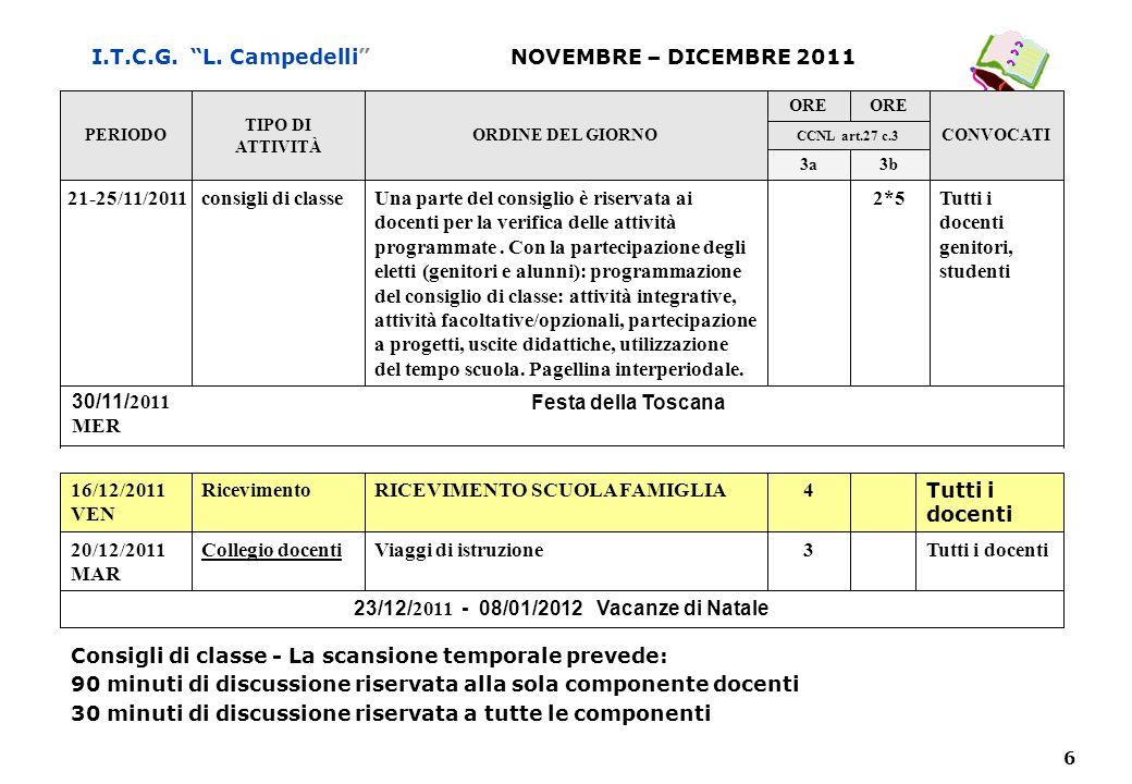 "6 I.T.C.G. ""L. Campedelli"" Consigli di classe - La scansione temporale prevede: 90 minuti di discussione riservata alla sola componente docenti 30 min"
