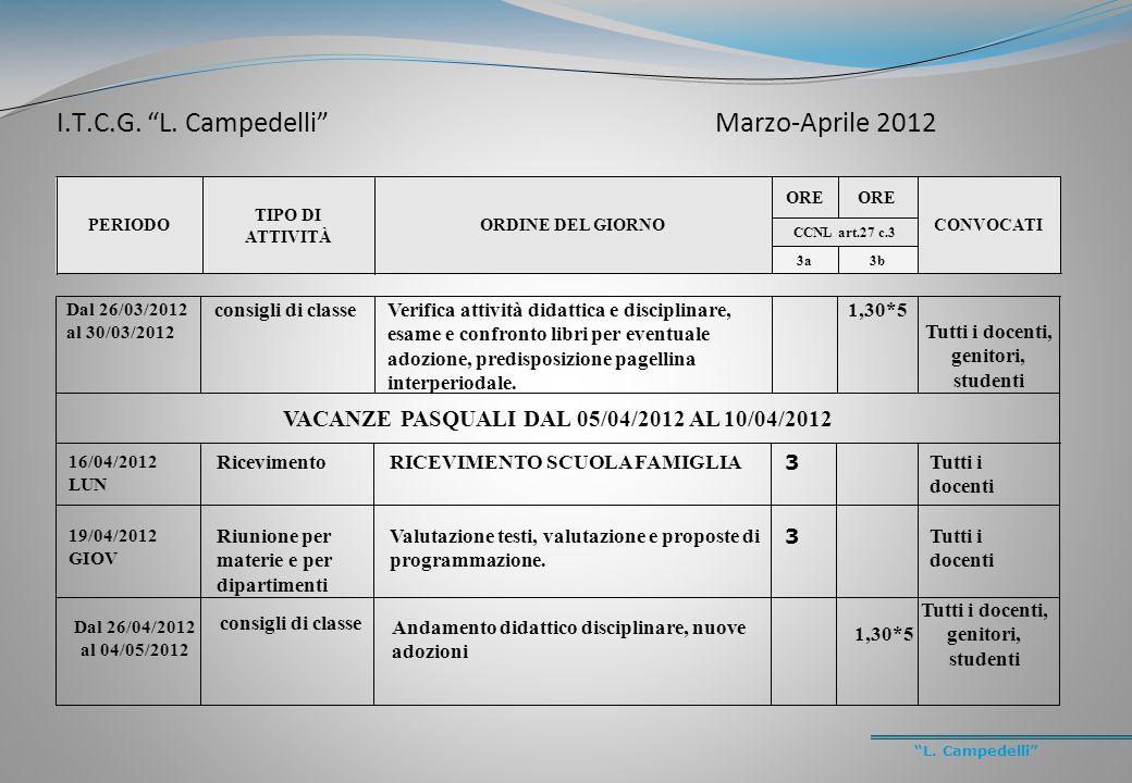 """""""L. Campedelli"""" PERIODO TIPO DI ATTIVITÀ ORDINE DEL GIORNO ORE CONVOCATI CCNL art.27 c.3 3a3b Dal 26/03/2012 al 30/03/2012 consigli di classeVerifica"""