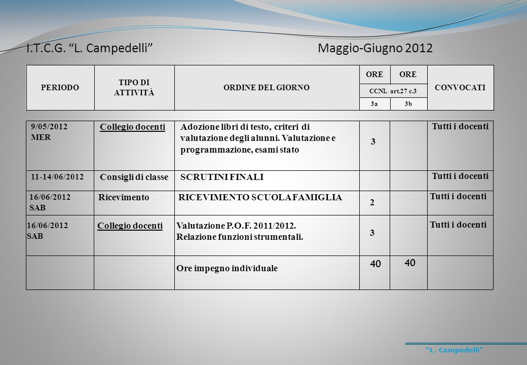 """""""L. Campedelli"""" PERIODO TIPO DI ATTIVITÀ ORDINE DEL GIORNO ORE CONVOCATI CCNL art.27 c.3 3a3b 9/05/2012 MER Collegio docentiAdozione libri di testo, c"""