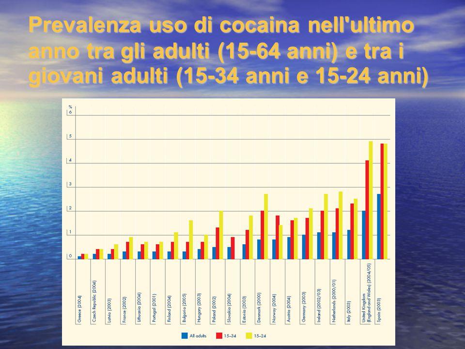 Prevalenza uso di cocaina nell'ultimo anno tra gli adulti (15-64 anni) e tra i giovani adulti (15-34 anni e 15-24 anni)