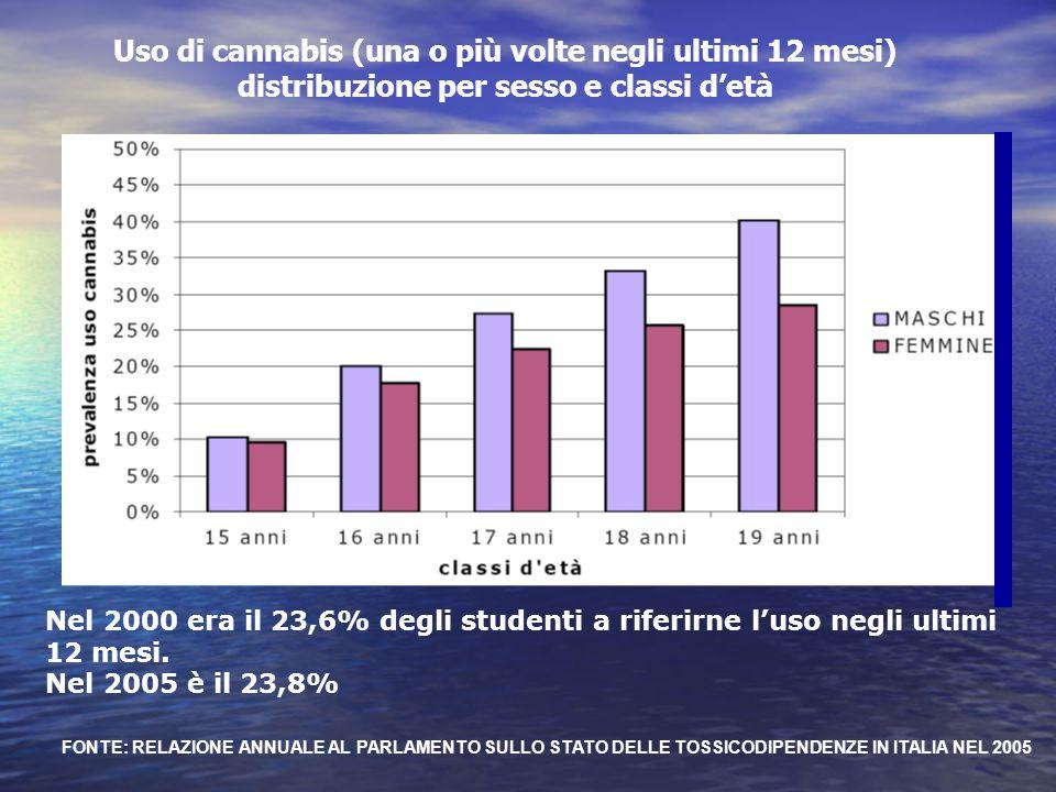 Uso di cannabis (una o più volte negli ultimi 12 mesi) distribuzione per sesso e classi d'età FONTE: RELAZIONE ANNUALE AL PARLAMENTO SULLO STATO DELLE
