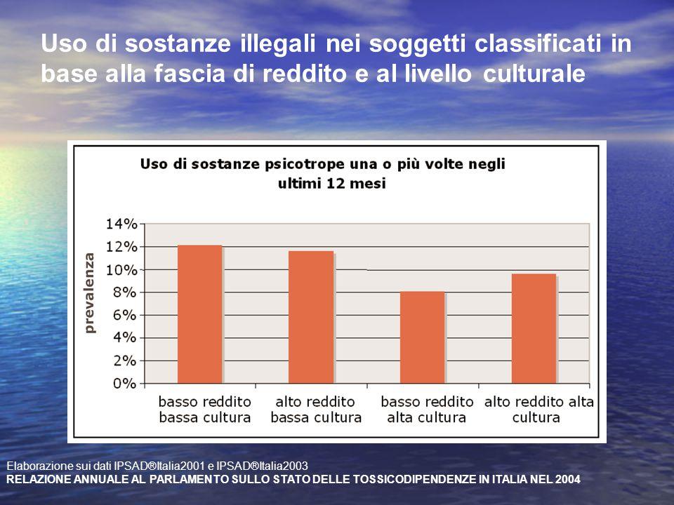 Uso di sostanze illegali nei soggetti classificati in base alla fascia di reddito e al livello culturale Elaborazione sui dati IPSAD®Italia2001 e IPSA