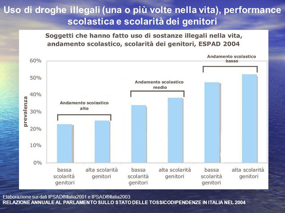 Uso di droghe illegali (una o più volte nella vita), performance scolastica e scolarità dei genitori Elaborazione sui dati IPSAD®Italia2001 e IPSAD®It