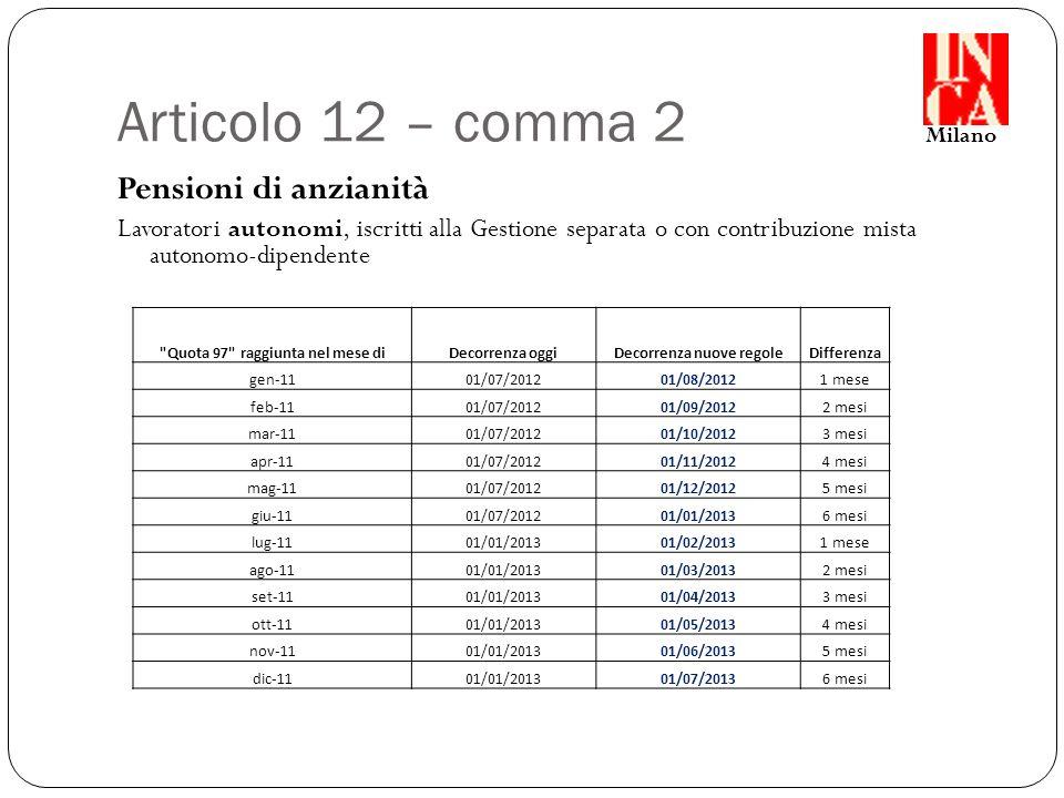 Articolo 12 – comma 2 Pensioni di anzianità Lavoratori autonomi, iscritti alla Gestione separata o con contribuzione mista autonomo-dipendente Milano Quota 97 raggiunta nel mese diDecorrenza oggiDecorrenza nuove regoleDifferenza gen-1101/07/201201/08/20121 mese feb-1101/07/201201/09/20122 mesi mar-1101/07/201201/10/20123 mesi apr-1101/07/201201/11/20124 mesi mag-1101/07/201201/12/20125 mesi giu-1101/07/201201/01/20136 mesi lug-1101/01/201301/02/20131 mese ago-1101/01/201301/03/20132 mesi set-1101/01/201301/04/20133 mesi ott-1101/01/201301/05/20134 mesi nov-1101/01/201301/06/20135 mesi dic-1101/01/201301/07/20136 mesi