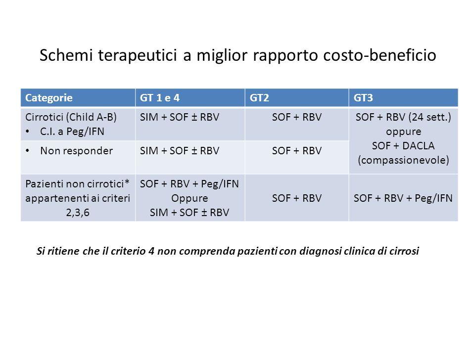 Schemi terapeutici a miglior rapporto costo-beneficio CategorieGT 1 e 4GT2GT3 Cirrotici (Child A-B) C.I. a Peg/IFN SIM + SOF ± RBVSOF + RBVSOF + RBV (