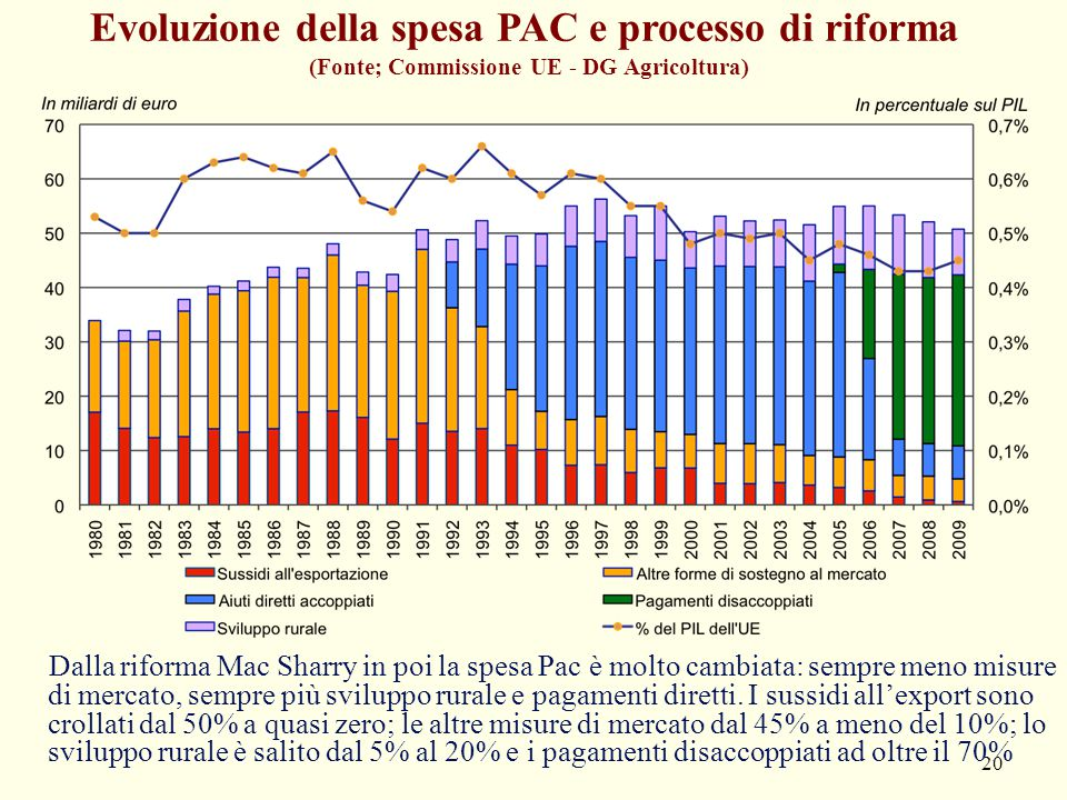 Evoluzione della spesa PAC e processo di riforma (Fonte; Commissione UE - DG Agricoltura) 20 Dalla riforma Mac Sharry in poi la spesa Pac è molto camb