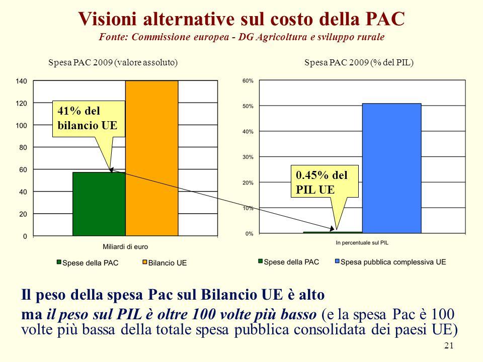 21 Visioni alternative sul costo della PAC Fonte: Commissione europea - DG Agricoltura e sviluppo rurale Spesa PAC 2009 (% del PIL)Spesa PAC 2009 (val