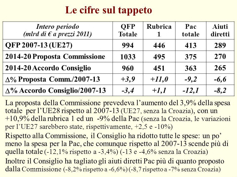 Le cifre sul tappeto Intero periodo (mlrd di € a prezzi 2011 ) QFP Totale Rubrica 1 Pac totale Aiuti diretti QFP 2007-13 (UE27) 994446413289 2014-20 P