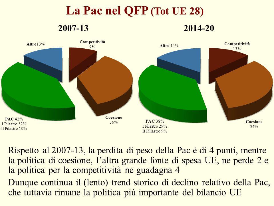 La Pac nel QFP (Tot UE 28) 2007-13 2014-20 Rispetto al 2007-13, la perdita di peso della Pac è di 4 punti, mentre la politica di coesione, l'altra gra