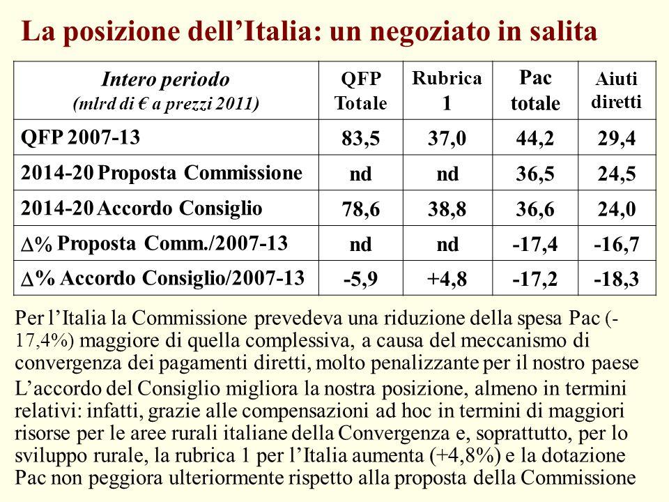 La posizione dell'Italia: un negoziato in salita Intero periodo (mlrd di € a prezzi 2011) QFP Totale Rubrica 1 Pac totale Aiuti diretti QFP 2007-13 83