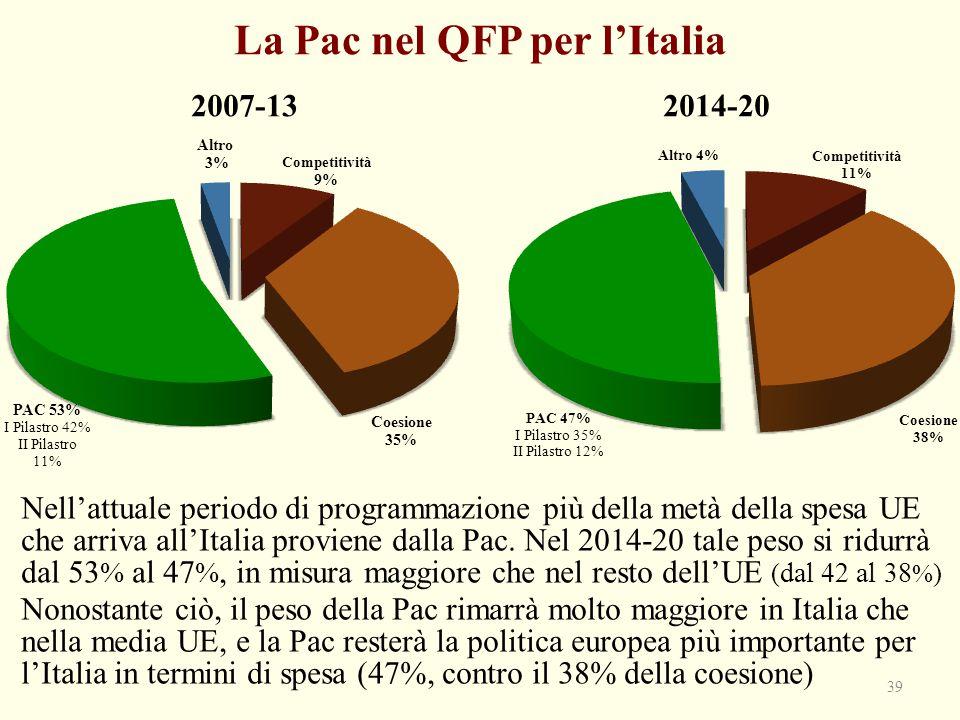 La Pac nel QFP per l'Italia 39 2007-13 2014-20 Nell'attuale periodo di programmazione più della metà della spesa UE che arriva all'Italia proviene dal