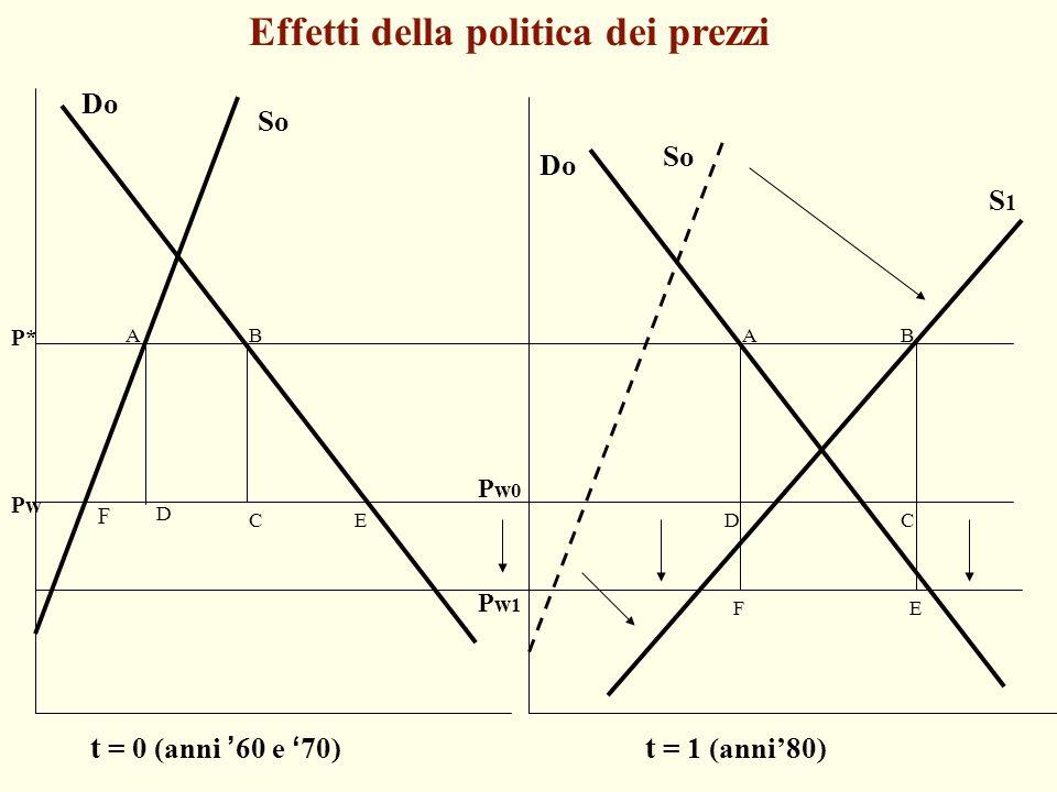 B Effetti della politica dei prezzi P* So Do So S1S1 Do A C D AB CD EF t = 0 (anni '60 e '70) Pw0Pw0 Pw1Pw1 t = 1 (anni'80) Pw E F