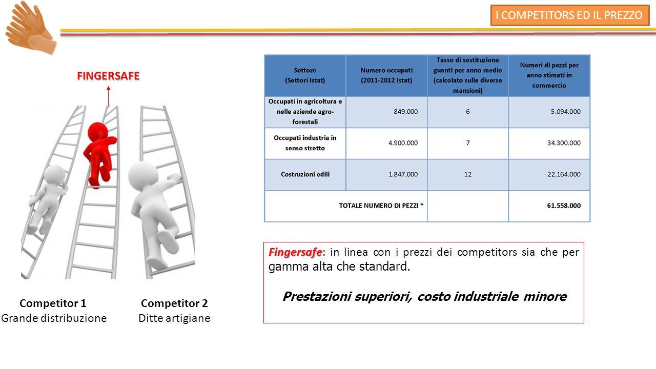 I COMPETITORS ED IL PREZZO FINGERSAFE Fingersafe Fingersafe: in linea con i prezzi dei competitors sia che per gamma alta che standard.