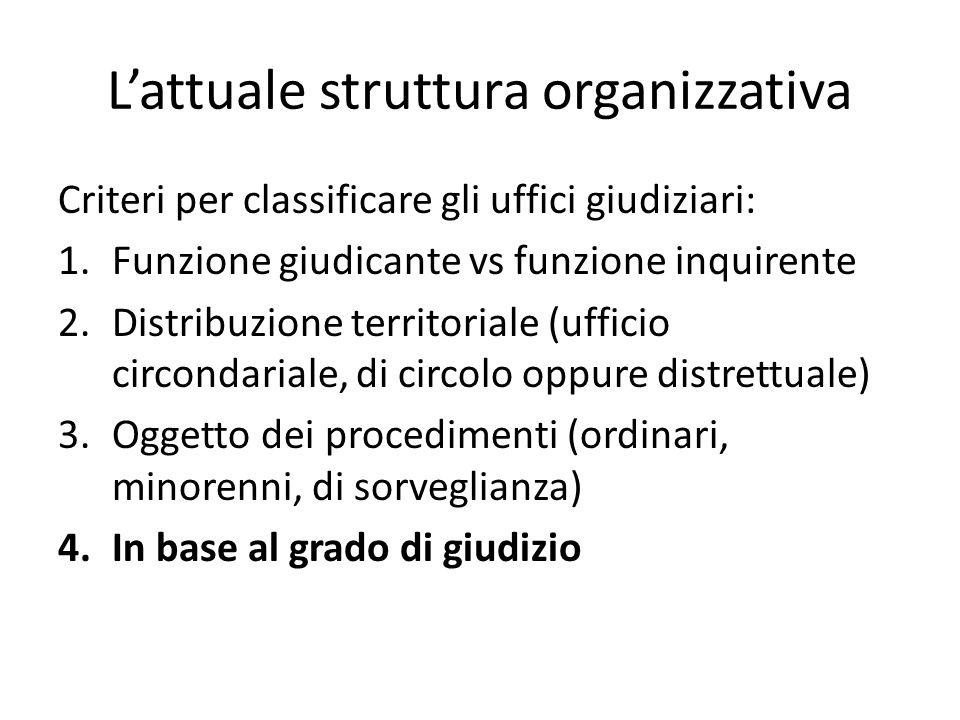 L'attuale struttura organizzativa Criteri per classificare gli uffici giudiziari: 1.Funzione giudicante vs funzione inquirente 2.Distribuzione territo