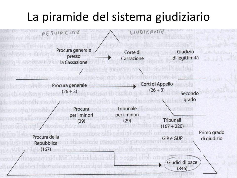 La piramide del sistema giudiziario