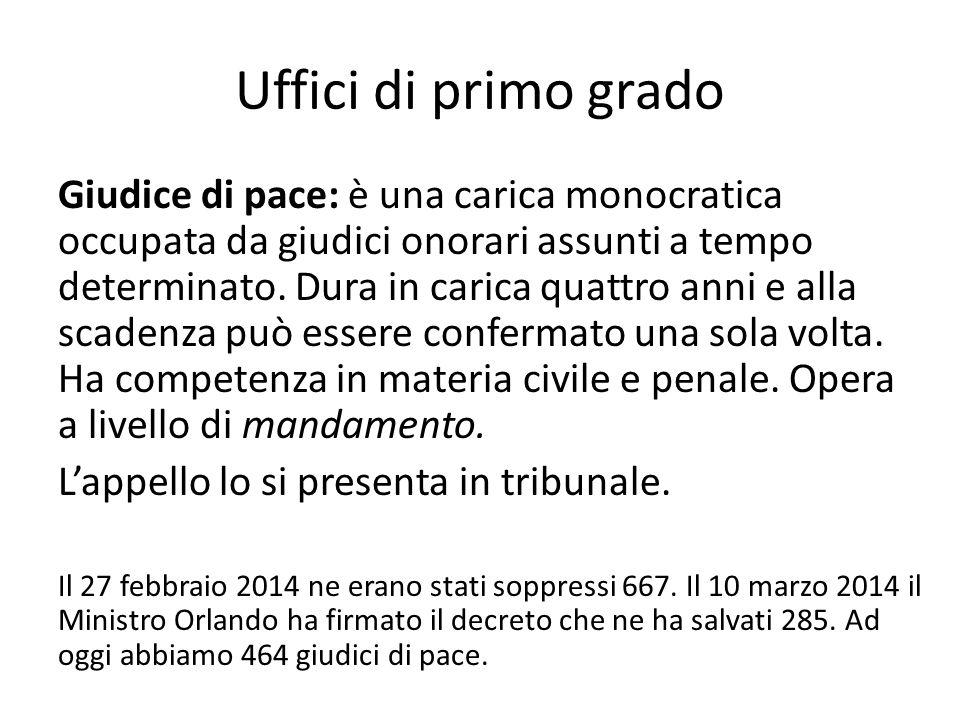 Uffici di primo grado Giudice di pace: è una carica monocratica occupata da giudici onorari assunti a tempo determinato. Dura in carica quattro anni e