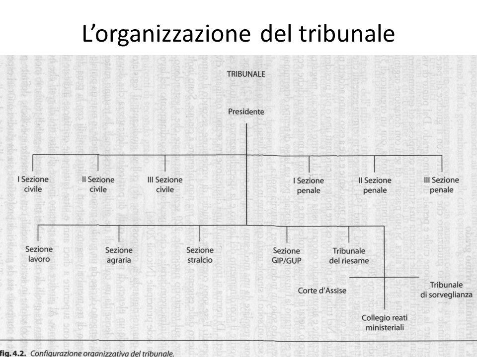 L'organizzazione del tribunale