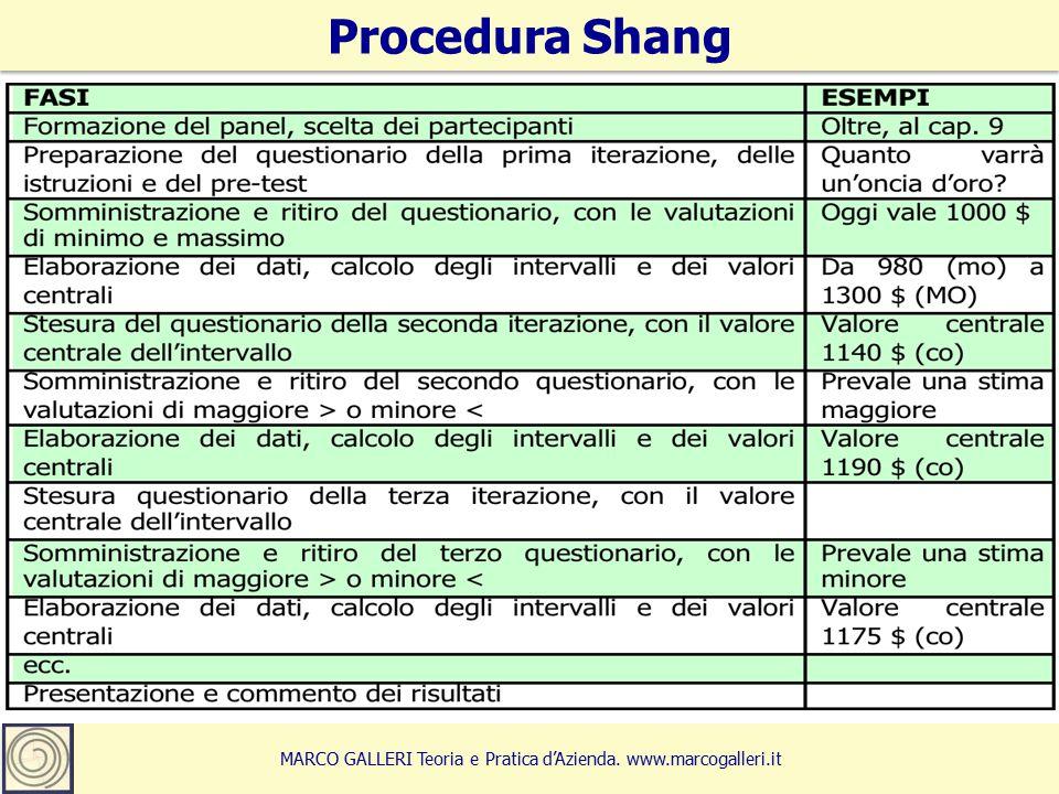 8 Procedura Shang MARCO GALLERI Teoria e Pratica d'Azienda. www.marcogalleri.it