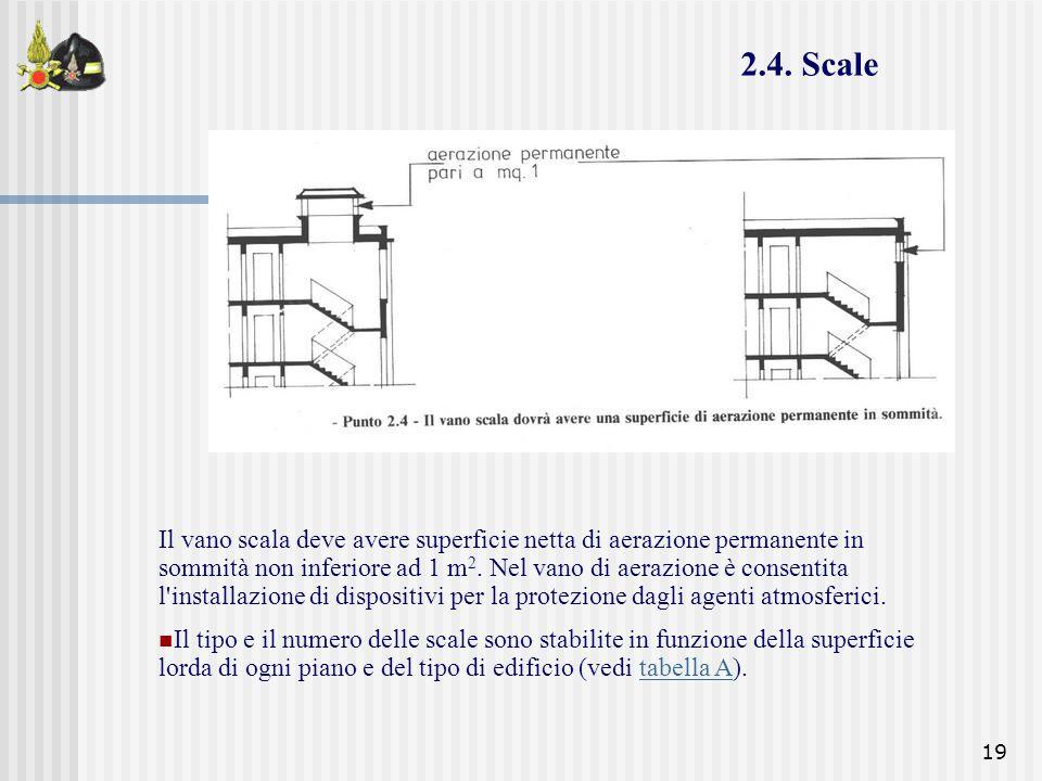 19 Il vano scala deve avere superficie netta di aerazione permanente in sommità non inferiore ad 1 m 2. Nel vano di aerazione è consentita l'installaz