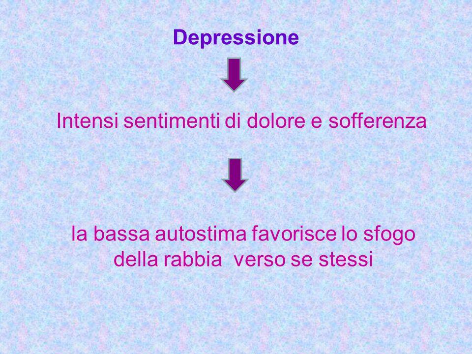 Intensi sentimenti di dolore e sofferenza Depressione la bassa autostima favorisce lo sfogo della rabbia verso se stessi