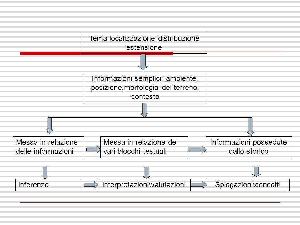 Tema localizzazione distribuzione estensione Informazioni semplici: ambiente, posizione,morfologia del terreno, contesto Messa in relazione delle informazioni inferenze Messa in relazione dei vari blocchi testuali Informazioni possedute dallo storico interpretazioni\valutazioniSpiegazioni\concetti