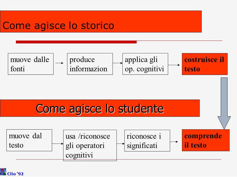 Come agisce lo storico muove dalle fonti produce informazion applica gli op. cognitivi costruisce il testo Come agisce lo studente muove dal testo usa