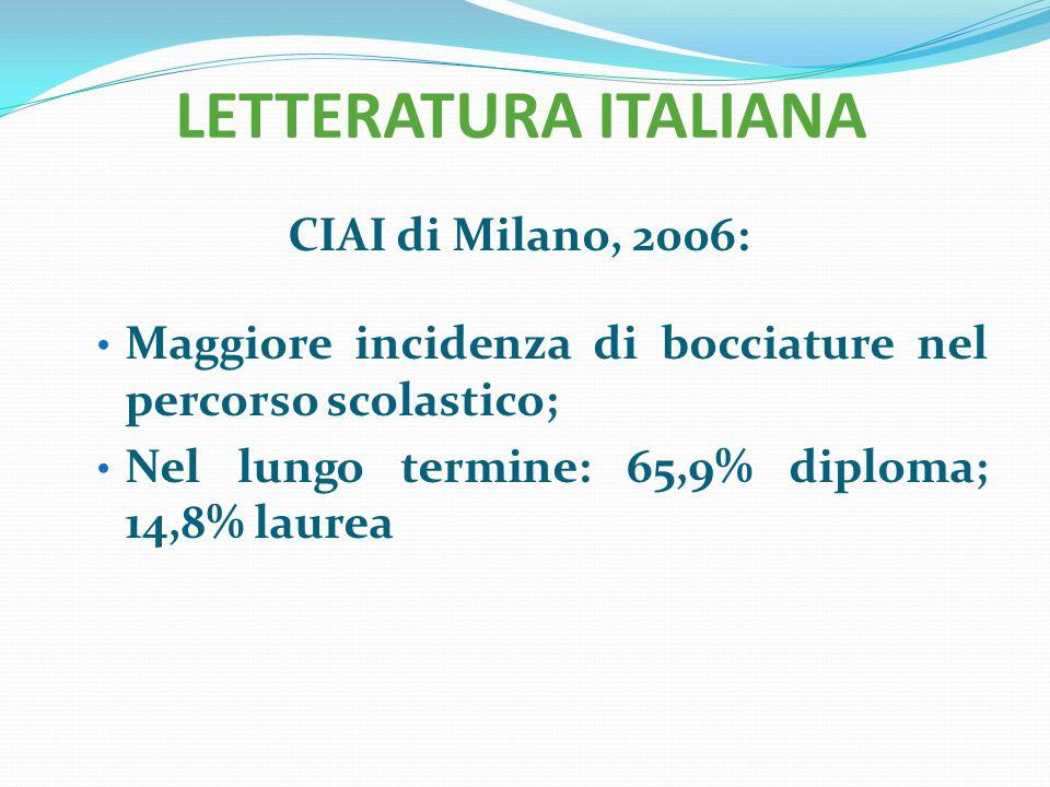 LETTERATURA ITALIANA CIAI di Milano, 2006: Maggiore incidenza di bocciature nel percorso scolastico; Nel lungo termine: 65,9% diploma; 14,8% laurea